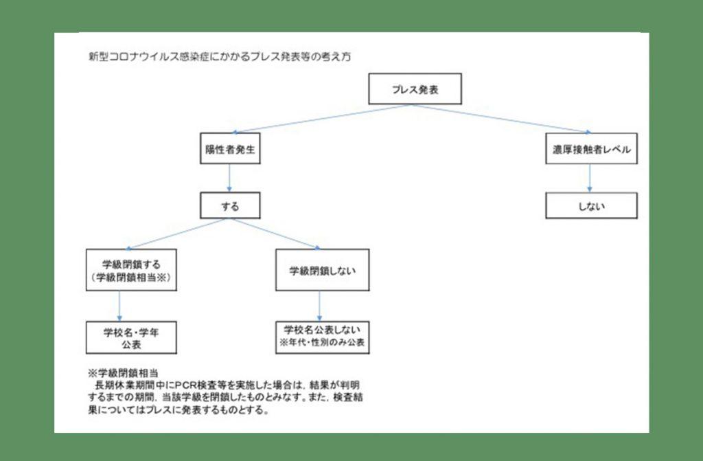 学校園における新型コロナウイルス感染症対策ポイントマニュアル(R3.9.1更新)